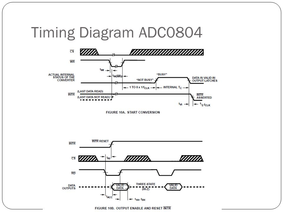 Timing Diagram ADC0804