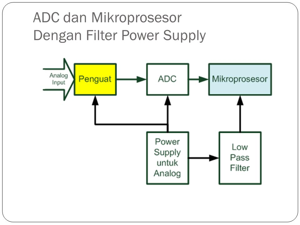 ADC dan Mikroprosesor Dengan Filter Power Supply