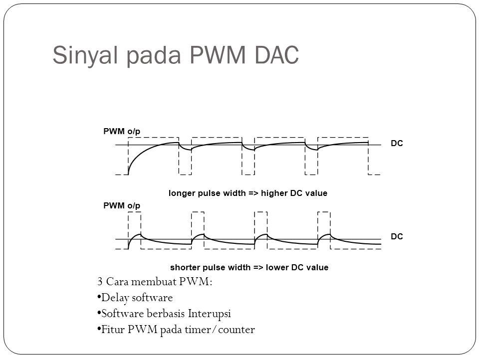 Sinyal pada PWM DAC 3 Cara membuat PWM: Delay software