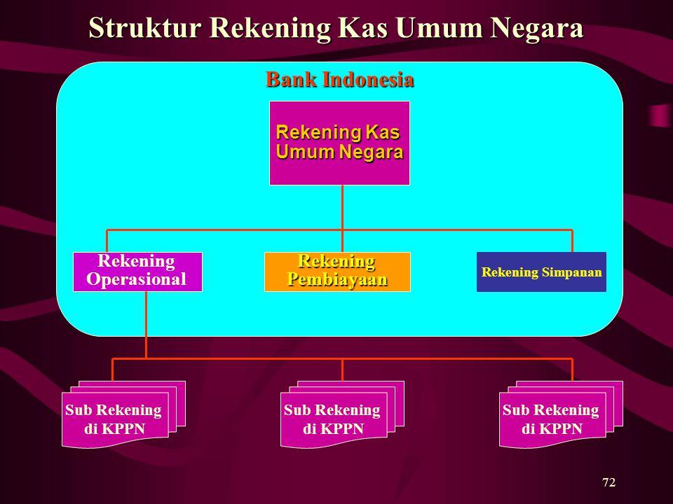 Struktur Rekening Kas Umum Negara