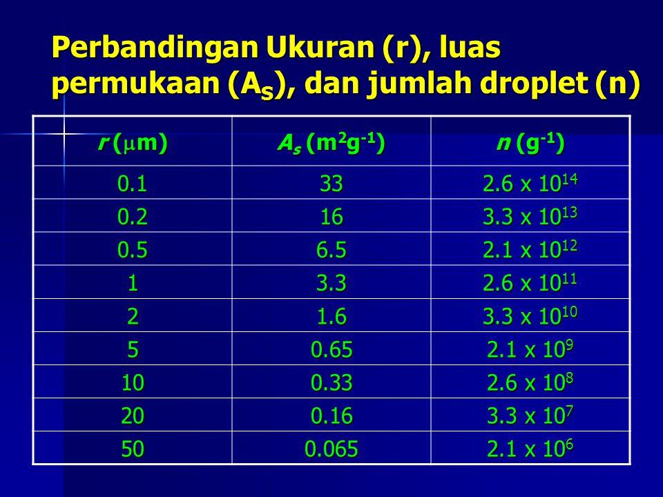 Perbandingan Ukuran (r), luas permukaan (AS), dan jumlah droplet (n)