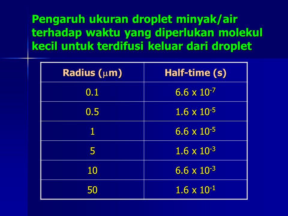 Pengaruh ukuran droplet minyak/air terhadap waktu yang diperlukan molekul kecil untuk terdifusi keluar dari droplet