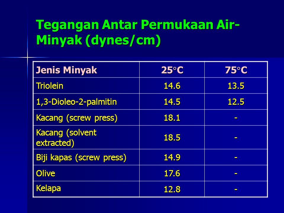 Tegangan Antar Permukaan Air-Minyak (dynes/cm)