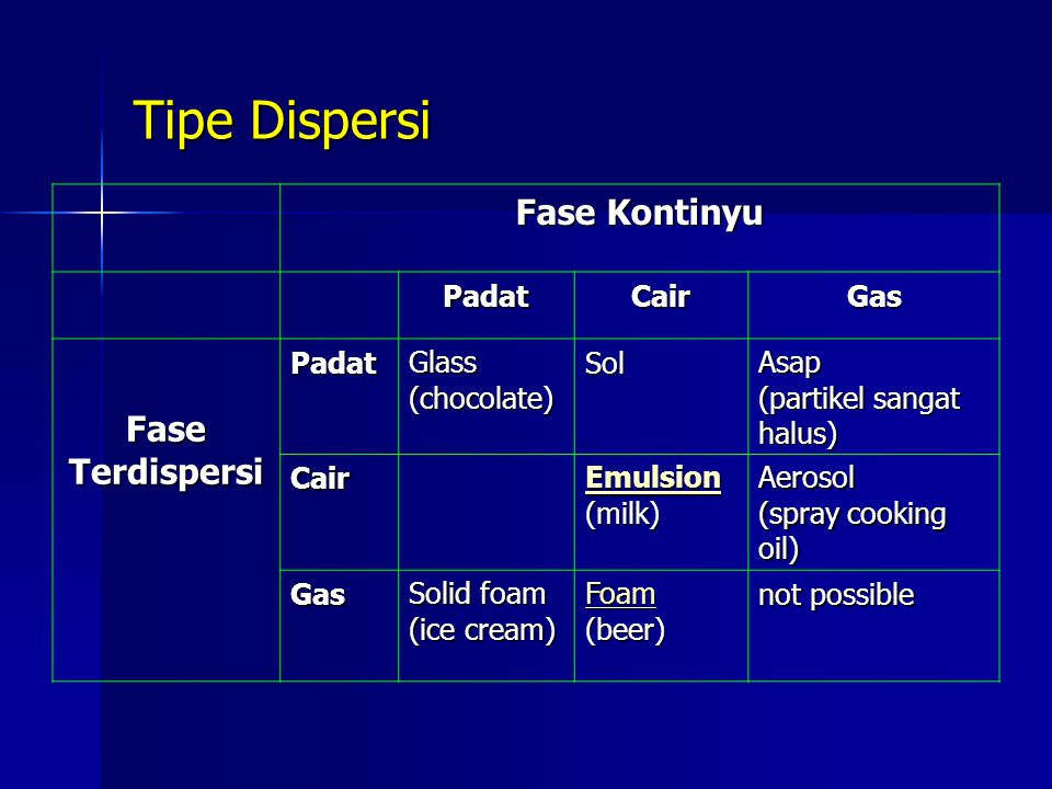Tipe Dispersi Fase Kontinyu Fase Terdispersi Padat Cair Gas Glass