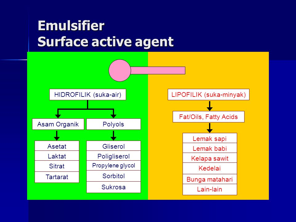 Emulsifier Surface active agent