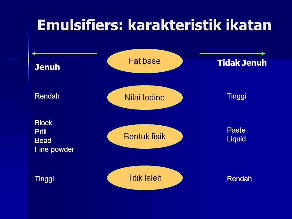 Emulsifiers: karakteristik ikatan