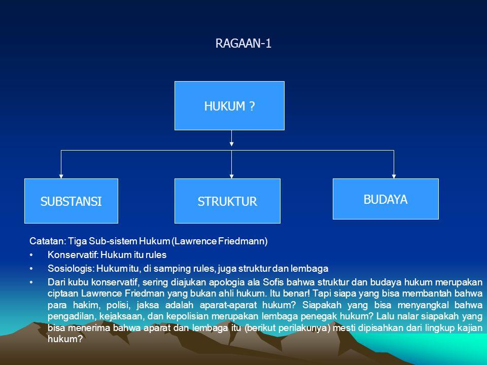 RAGAAN-1 HUKUM SUBSTANSI STRUKTUR BUDAYA