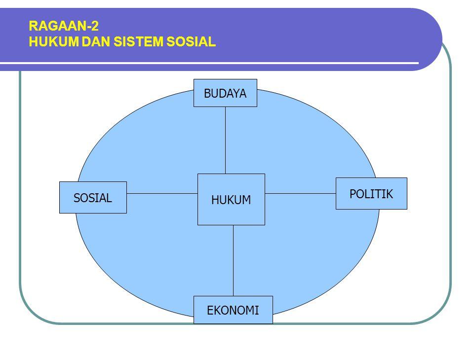 RAGAAN-2 HUKUM DAN SISTEM SOSIAL