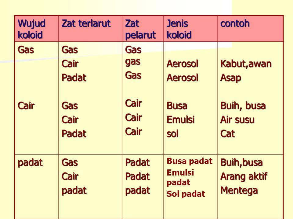 Wujud koloid Zat terlarut Zat pelarut Jenis koloid contoh Gas Cair