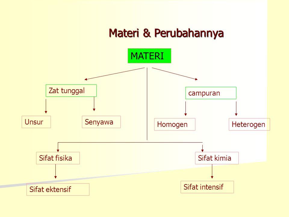 Materi & Perubahannya MATERI Zat tunggal campuran Unsur Senyawa