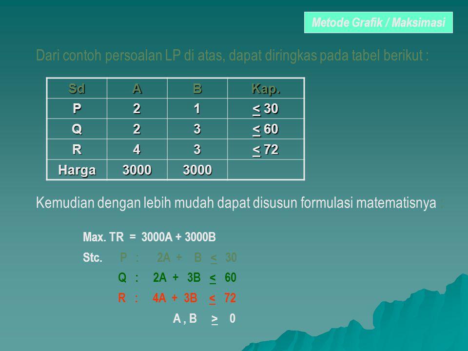 Metode Grafik / Maksimasi