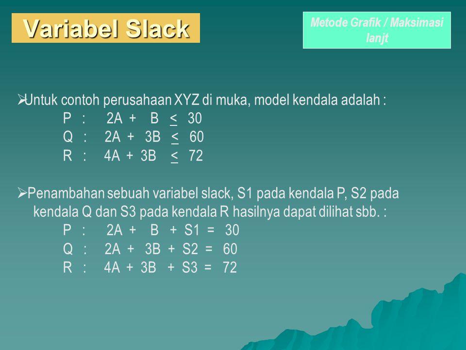 Metode Grafik / Maksimasi lanjt