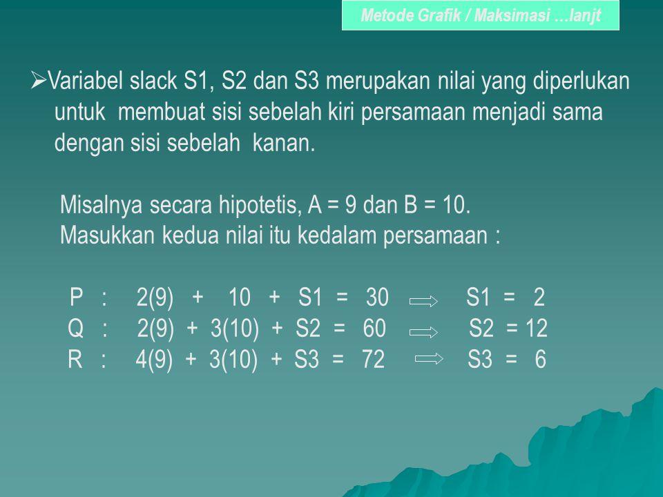 Metode Grafik / Maksimasi …lanjt