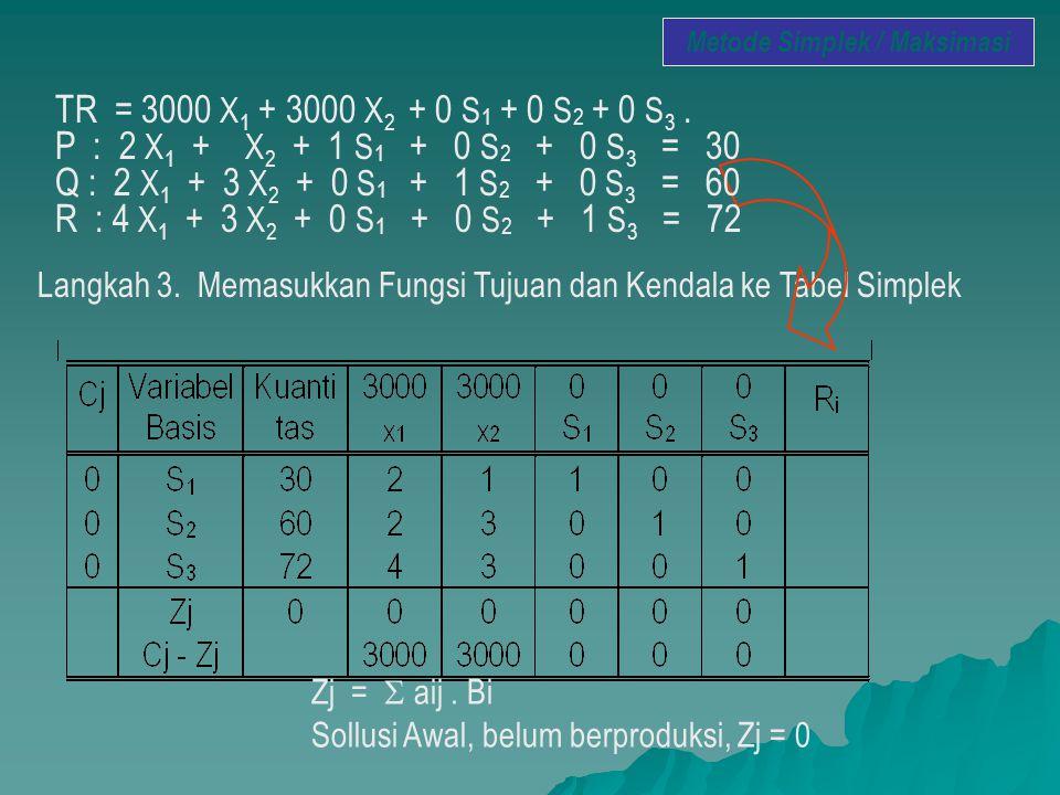 Metode Simplek / Maksimasi