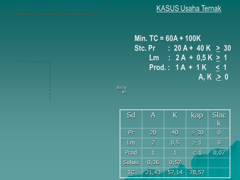 KASUS Usaha Ternak Min. TC = 60A + 100K Stc. Pr : 20 A + 40 K > 30