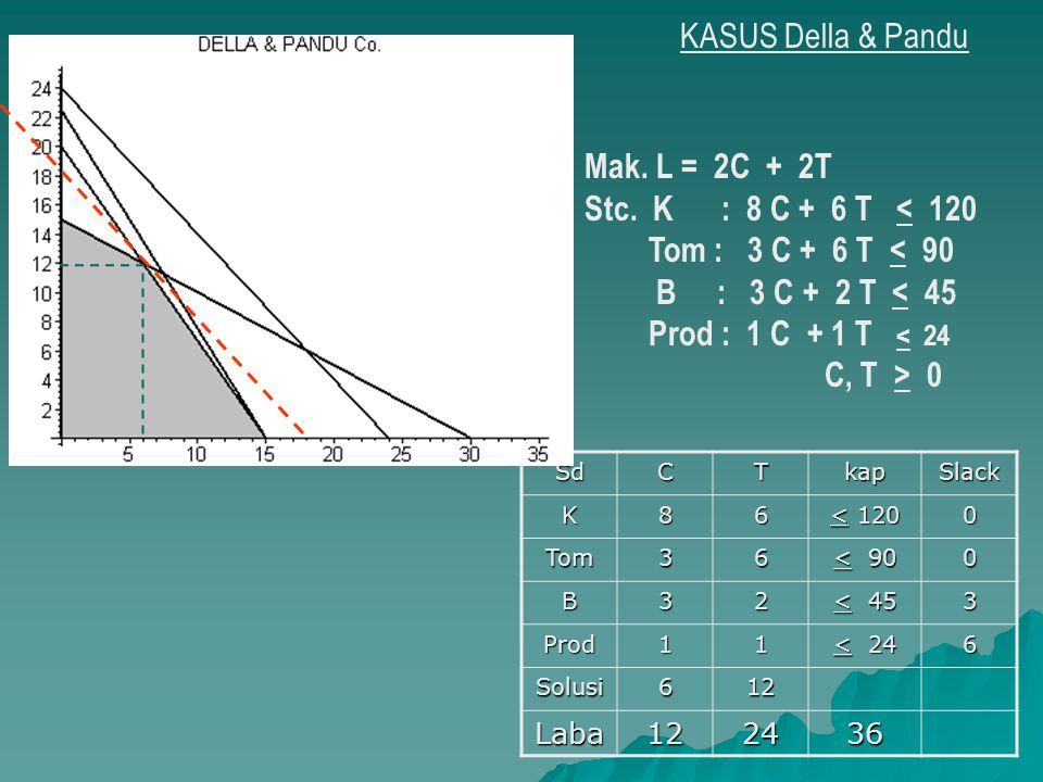 KASUS Della & Pandu Mak. L = 2C + 2T Stc. K : 8 C + 6 T < 120