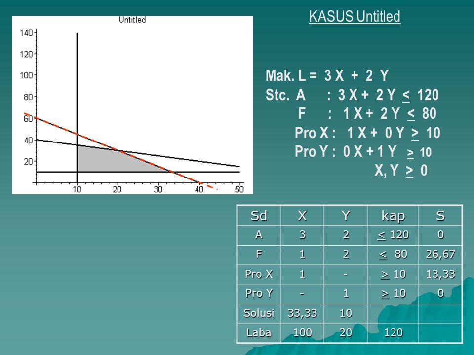 KASUS Untitled Mak. L = 3 X + 2 Y Stc. A : 3 X + 2 Y < 120