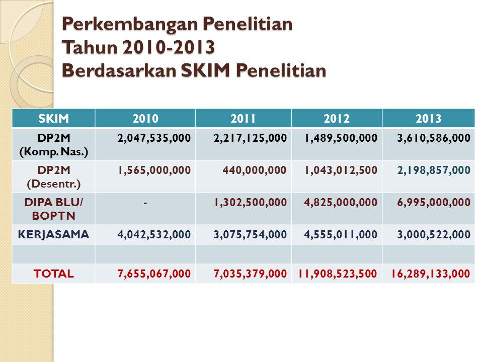 Perkembangan Penelitian Tahun 2010-2013 Berdasarkan SKIM Penelitian