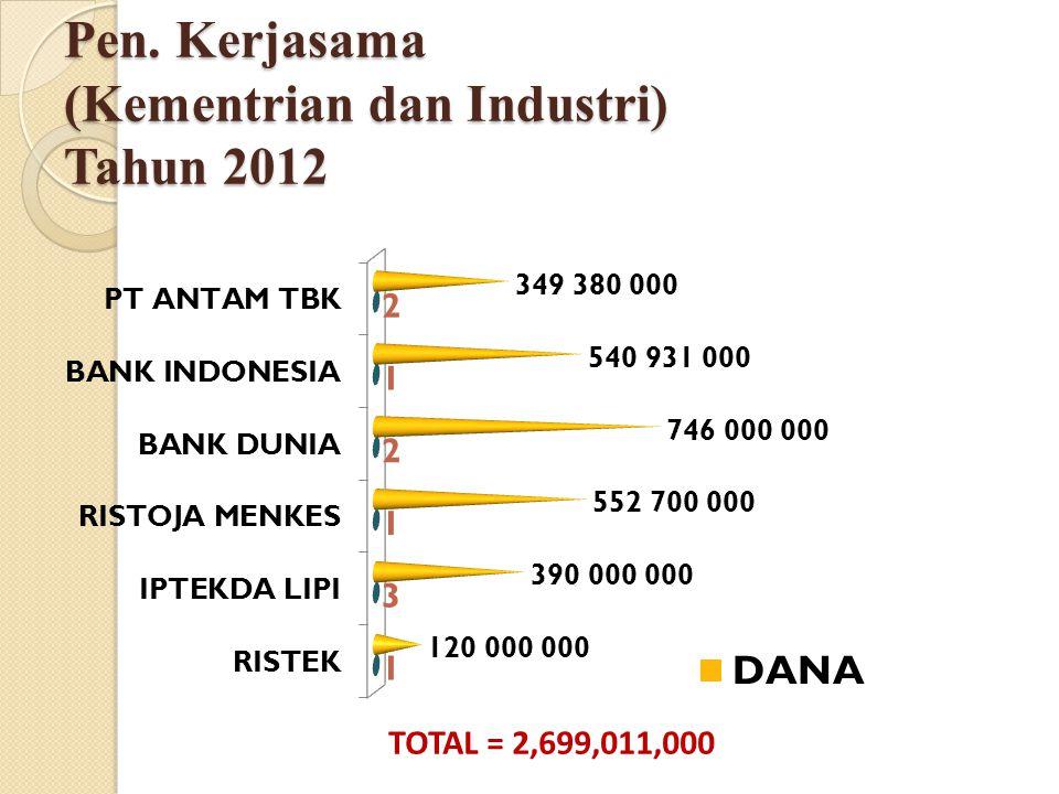 Pen. Kerjasama (Kementrian dan Industri) Tahun 2012