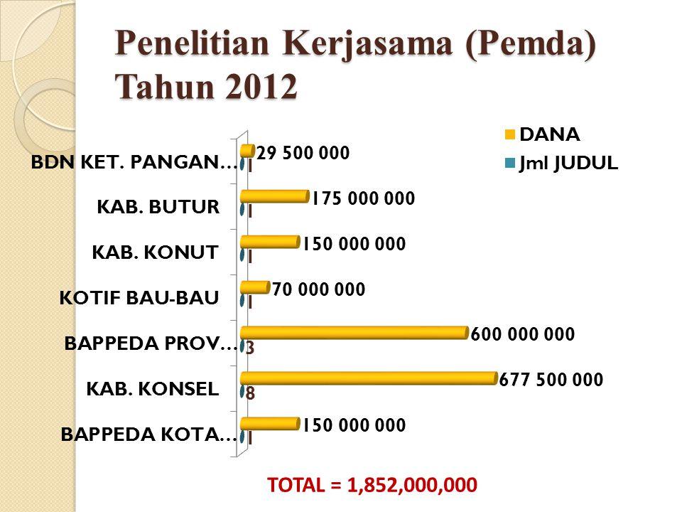 Penelitian Kerjasama (Pemda) Tahun 2012