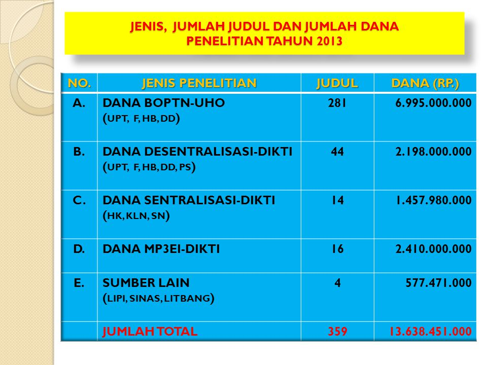 JENIS, JUMLAH JUDUL DAN JUMLAH DANA PENELITIAN TAHUN 2013