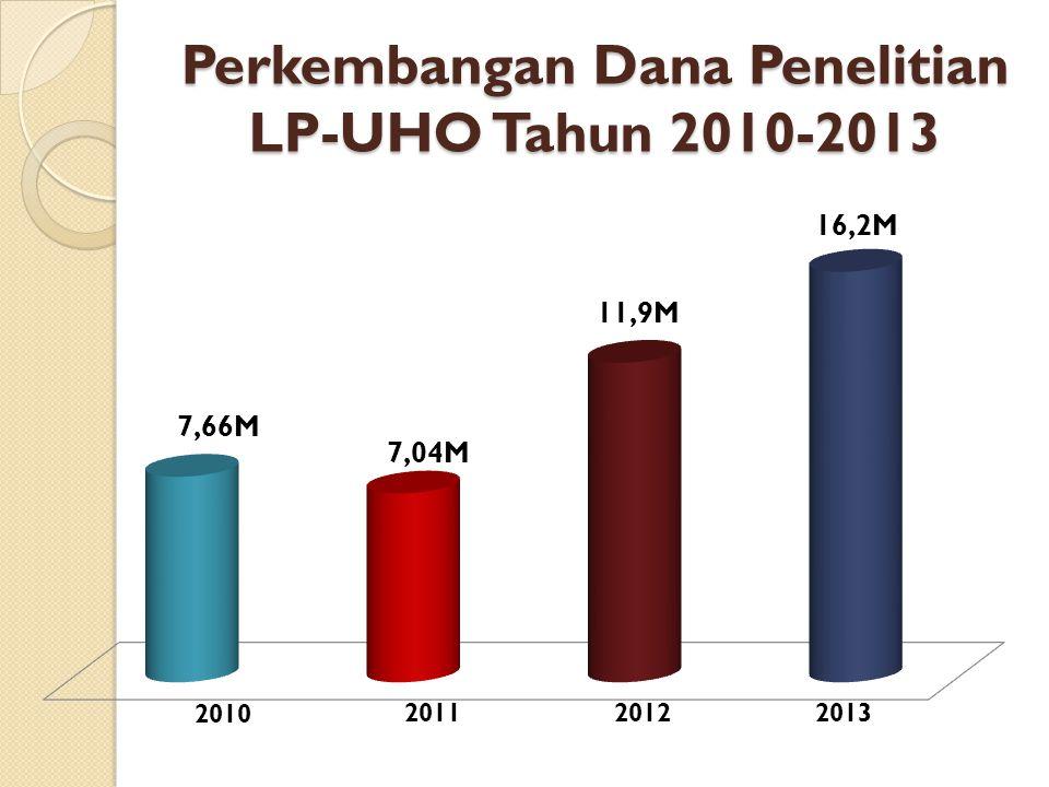 Perkembangan Dana Penelitian LP-UHO Tahun 2010-2013