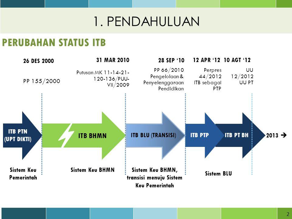 Sistem Keu BHMN, transisi menuju Sistem Keu Pemerintah