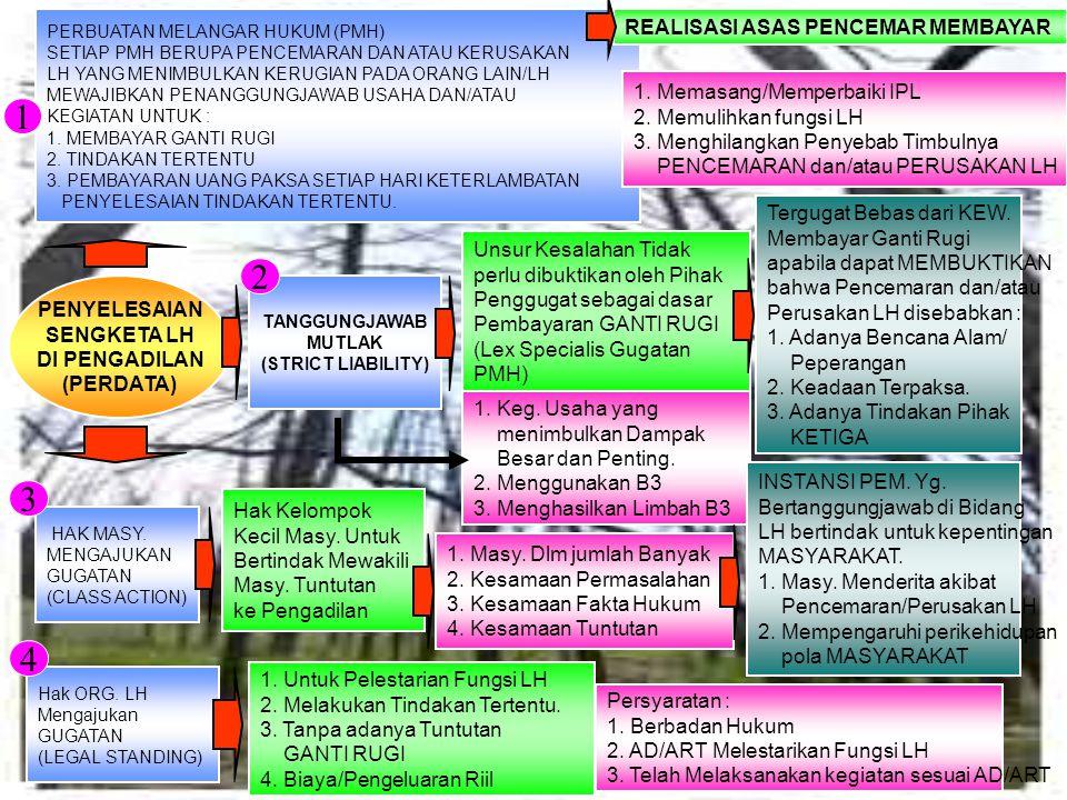 1 2 3 4 REALISASI ASAS PENCEMAR MEMBAYAR 1. Memasang/Memperbaiki IPL