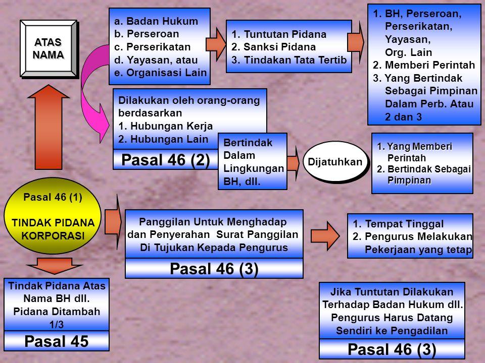 Pasal 46 (2) Pasal 46 (3) Pasal 45 1. BH, Perseroan, a. Badan Hukum