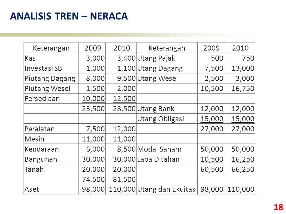 ANALISIS TREN – NERACA Keterangan 2009 2010 Kas 3,000 3,400