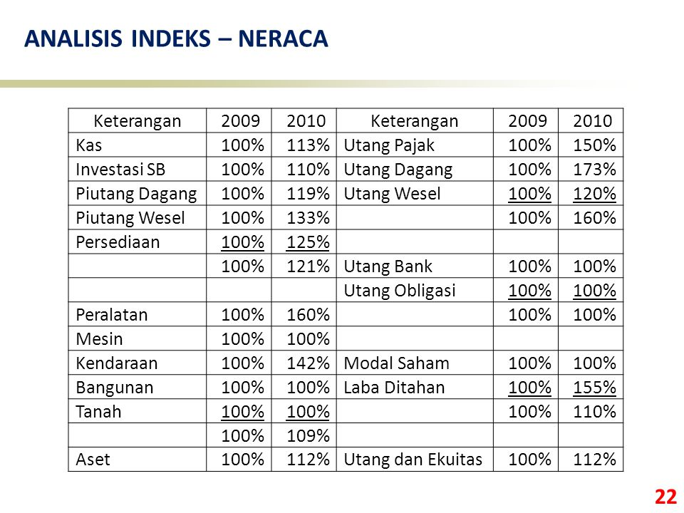 ANALISIS INDEKS – NERACA