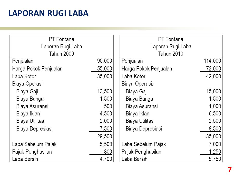 LAPORAN RUGI LABA PT Fontana Laporan Rugi Laba Tahun 2009 Tahun 2010