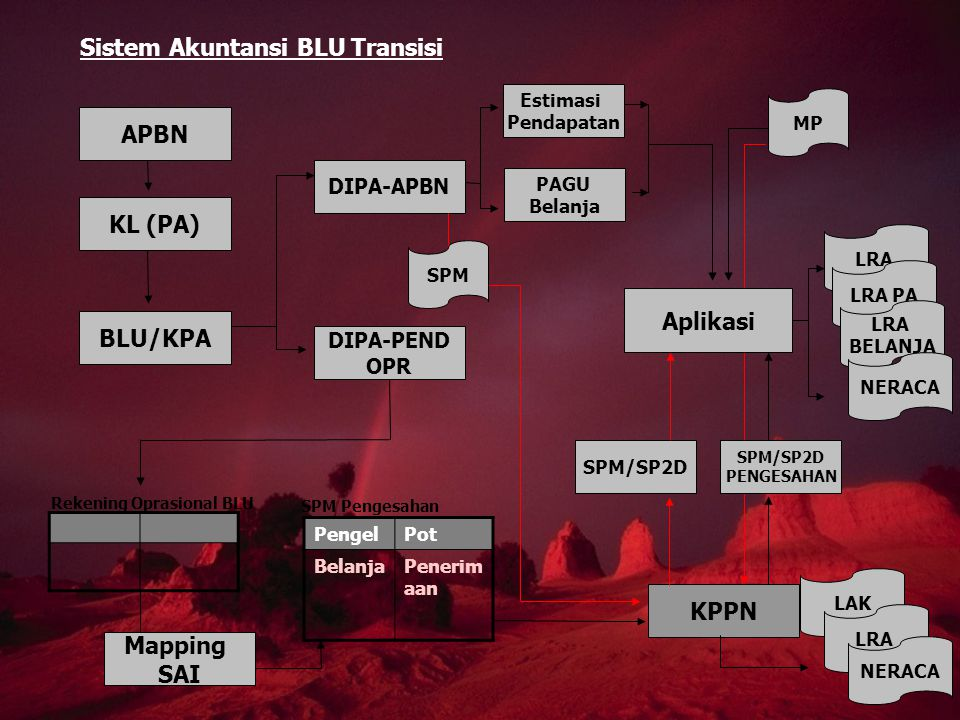 APBN KL (PA) Aplikasi BLU/KPA KPPN Mapping SAI