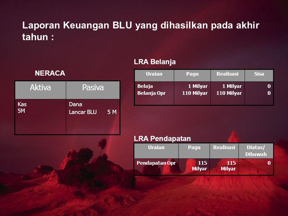 Laporan Keuangan BLU yang dihasilkan pada akhir tahun :