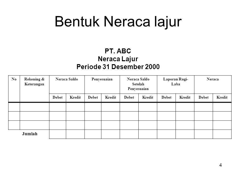 Bentuk Neraca lajur PT. ABC Neraca Lajur Periode 31 Desember 2000