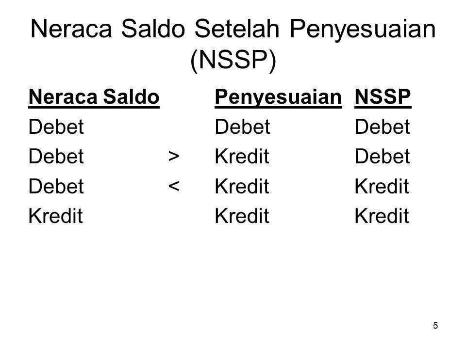 Neraca Saldo Setelah Penyesuaian (NSSP)