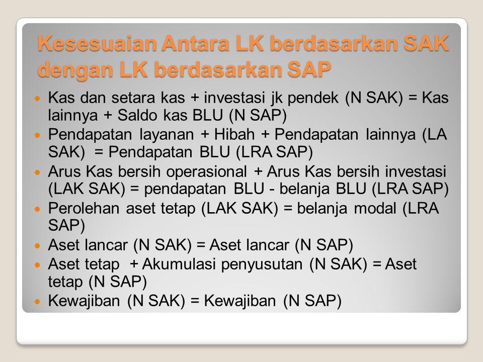 Kesesuaian Antara LK berdasarkan SAK dengan LK berdasarkan SAP
