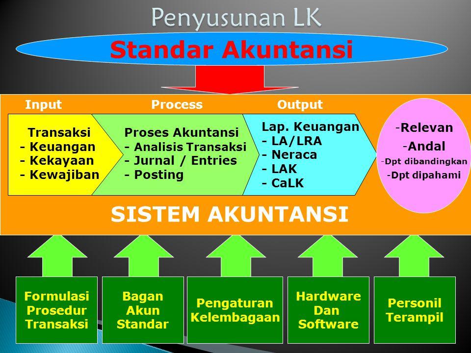 Penyusunan LK Standar Akuntansi SISTEM AKUNTANSI Input Process Output