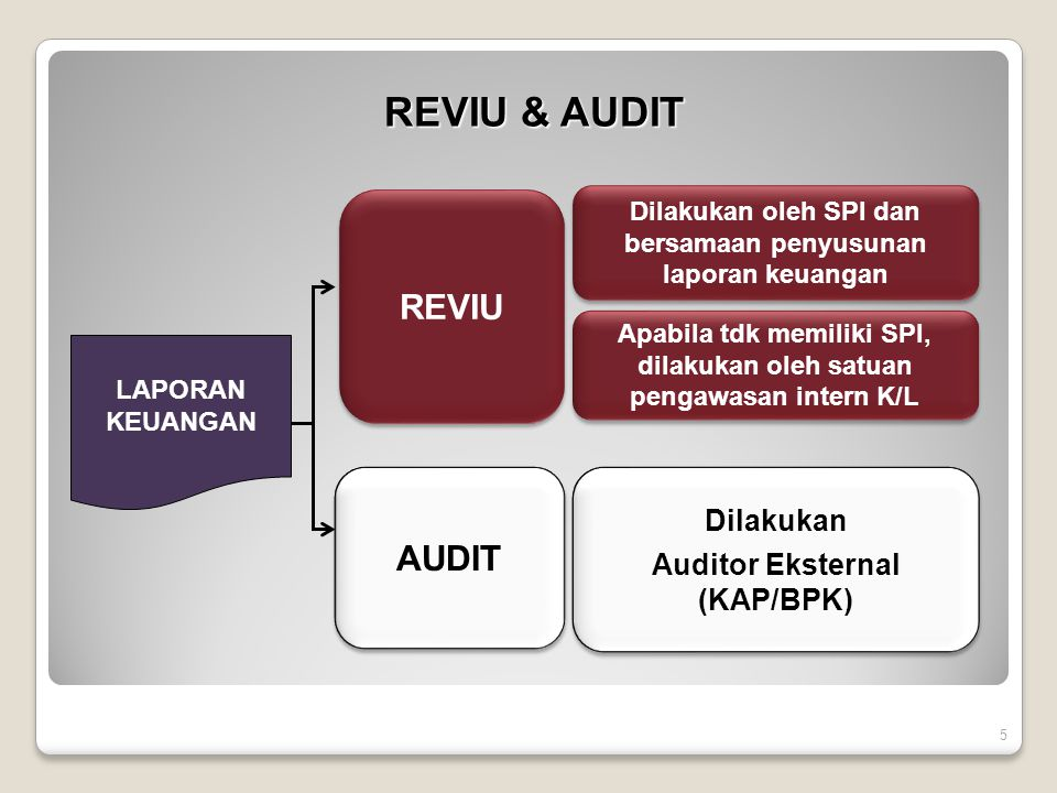 REVIU & AUDIT REVIU AUDIT Dilakukan Auditor Eksternal (KAP/BPK)