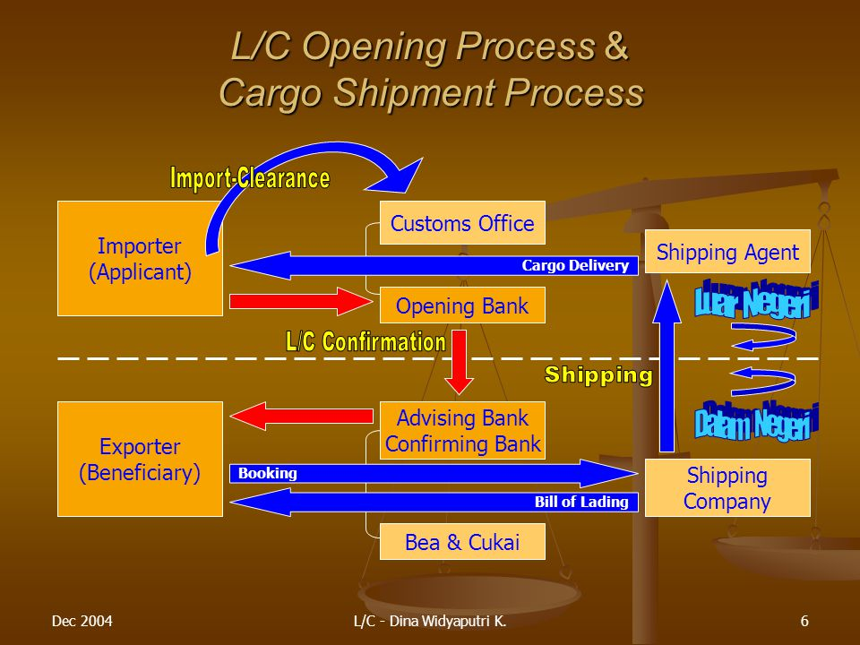L/C Opening Process & Cargo Shipment Process