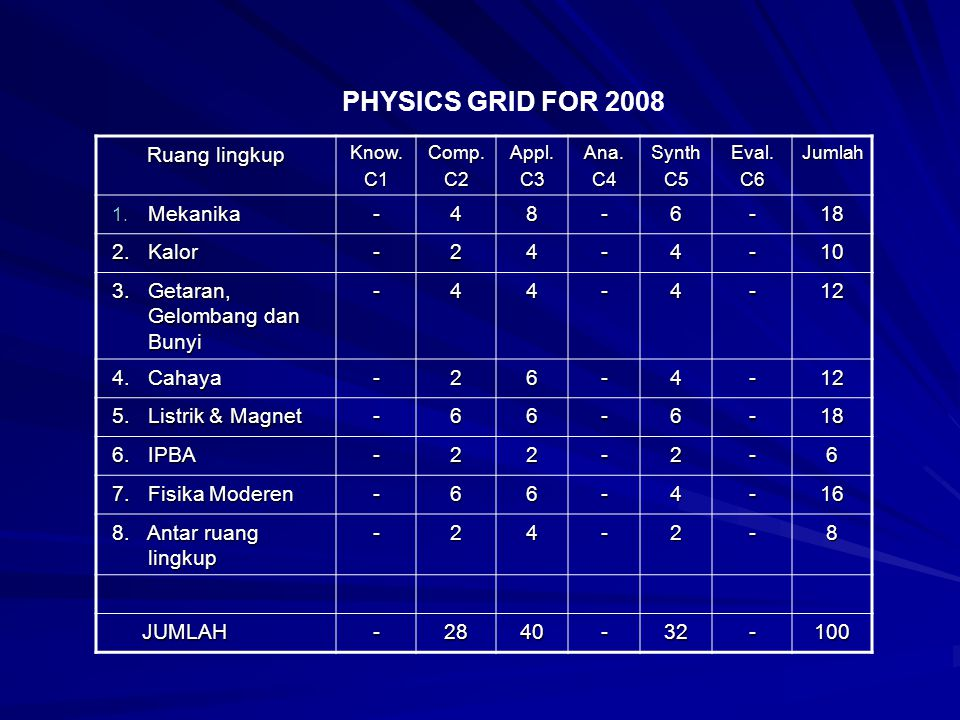 PHYSICS GRID FOR 2008 Ruang lingkup Mekanika - 4 8 6 18 2. Kalor 2 10