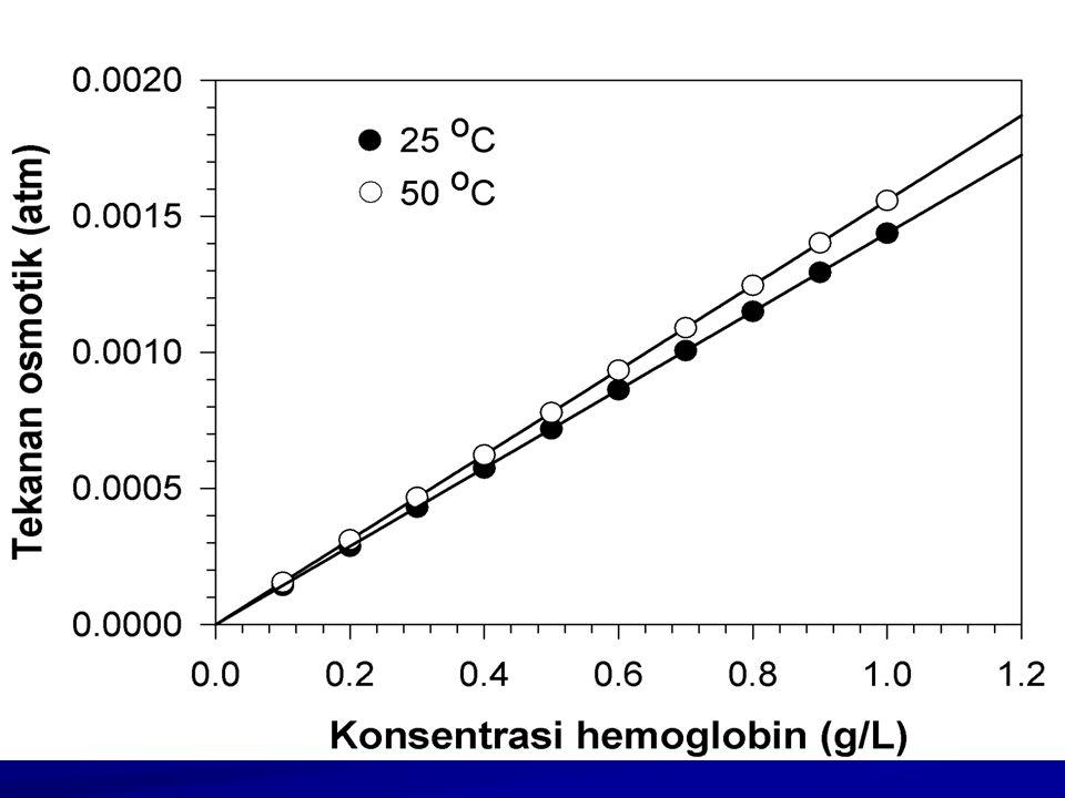Di bawah ini adalah contoh data pengukuran tekanan osmotik untuk larutan hemoglobin pada berbagai konsentrasi yang diukur pada dua suhu yang berbeda.