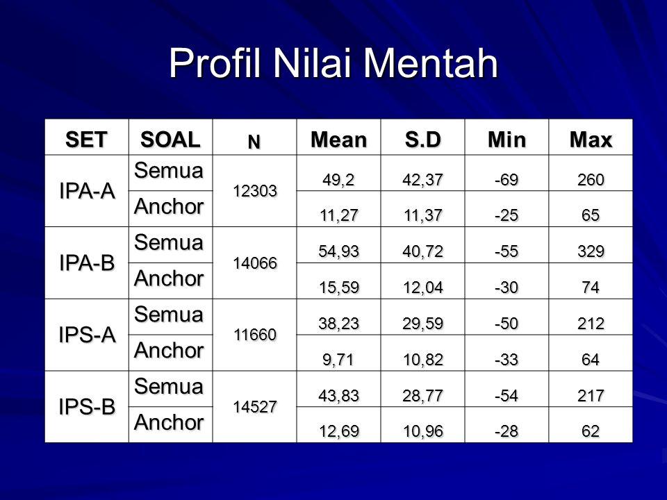 Profil Nilai Mentah SET SOAL Mean S.D Min Max IPA-A Semua Anchor IPA-B