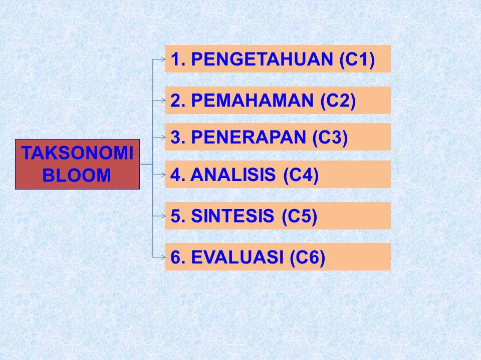 1. PENGETAHUAN (C1) 2. PEMAHAMAN (C2) 3. PENERAPAN (C3) TAKSONOMI BLOOM. 4. ANALISIS (C4) 5. SINTESIS (C5)