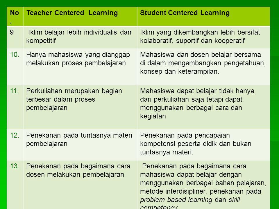 No. Teacher Centered Learning. Student Centered Learning. 9. Iklim belajar lebih individualis dan.