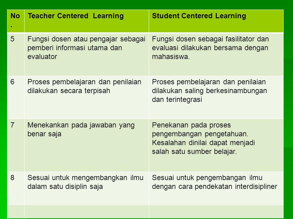 No. Teacher Centered Learning. Student Centered Learning. 5. Fungsi dosen atau pengajar sebagai.