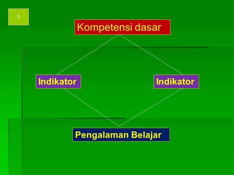 1 Kompetensi dasar Indikator Indikator Pengalaman Belajar