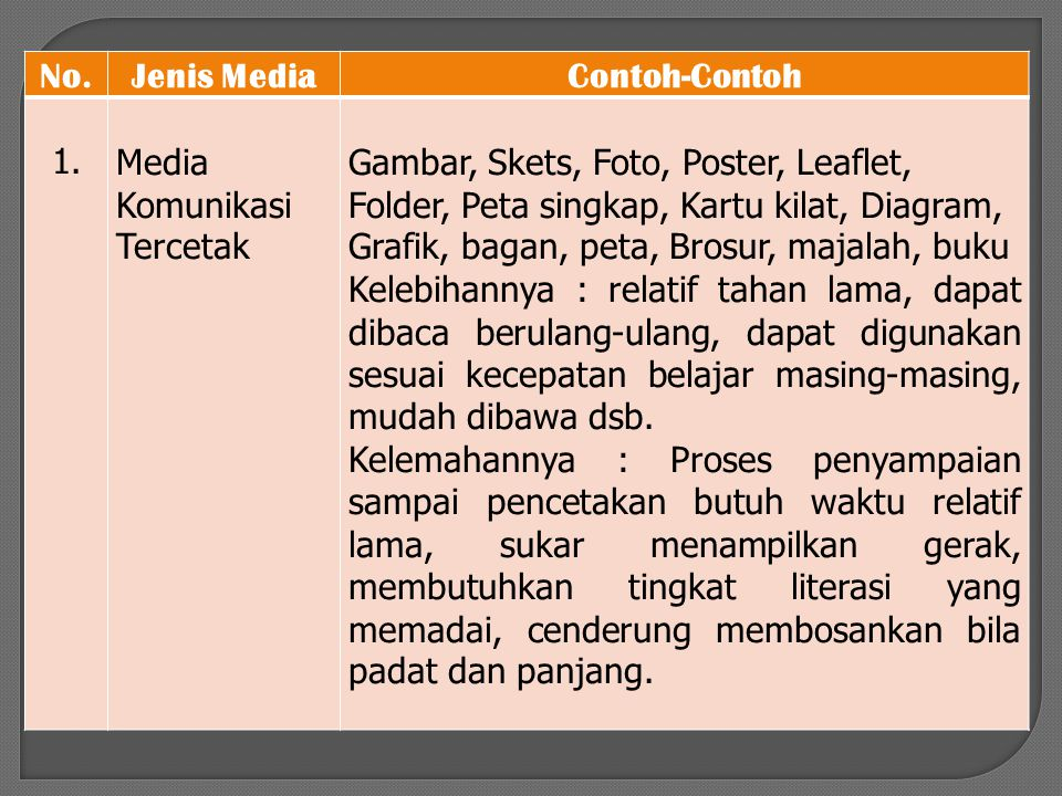 No. Jenis Media. Contoh-Contoh. 1. Media Komunikasi Tercetak.