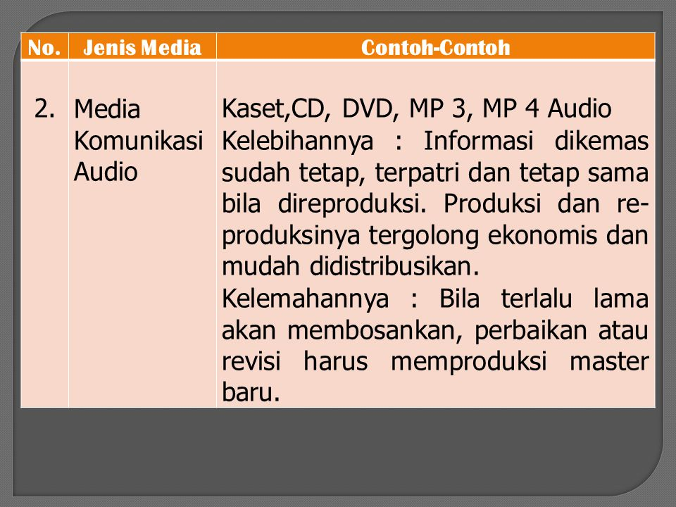 Media Komunikasi Audio Kaset,CD, DVD, MP 3, MP 4 Audio