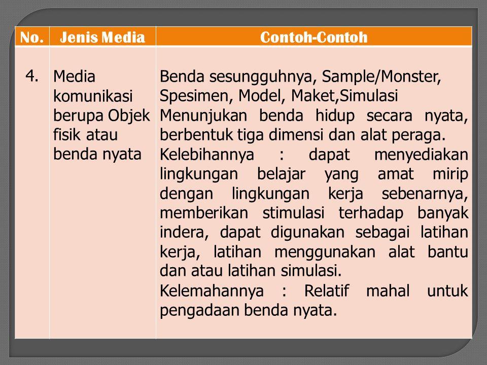 No. Jenis Media. Contoh-Contoh. 4. Media komunikasi berupa Objek fisik atau benda nyata.